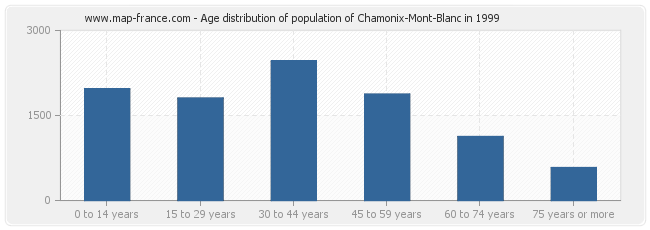 Age distribution of population of Chamonix-Mont-Blanc in 1999