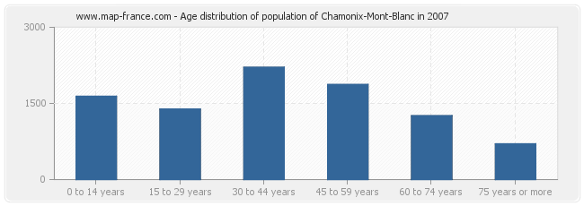 Age distribution of population of Chamonix-Mont-Blanc in 2007