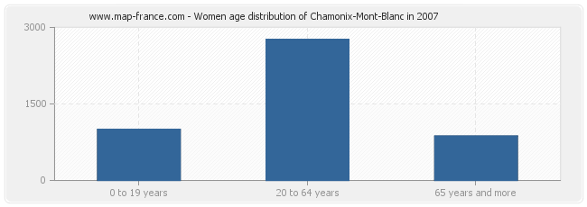 Women age distribution of Chamonix-Mont-Blanc in 2007