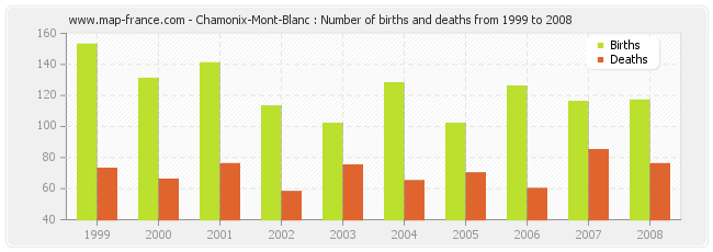Chamonix-Mont-Blanc : Number of births and deaths from 1999 to 2008