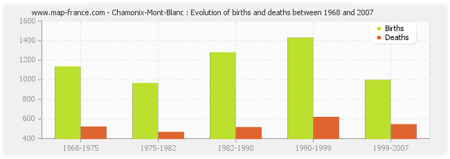 Chamonix-Mont-Blanc : Evolution of births and deaths between 1968 and 2007