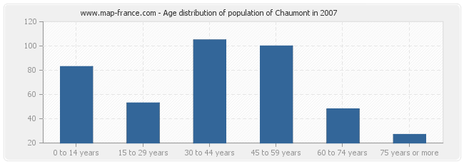 Age distribution of population of Chaumont in 2007