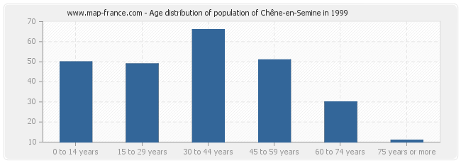 Age distribution of population of Chêne-en-Semine in 1999