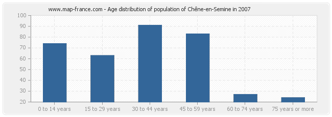 Age distribution of population of Chêne-en-Semine in 2007