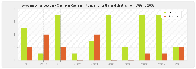 Chêne-en-Semine : Number of births and deaths from 1999 to 2008