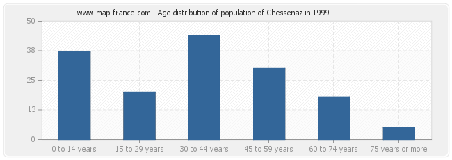 Age distribution of population of Chessenaz in 1999
