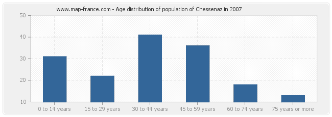Age distribution of population of Chessenaz in 2007
