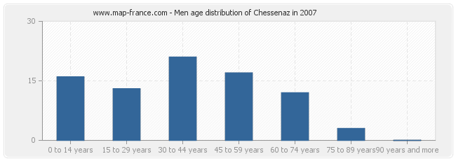 Men age distribution of Chessenaz in 2007