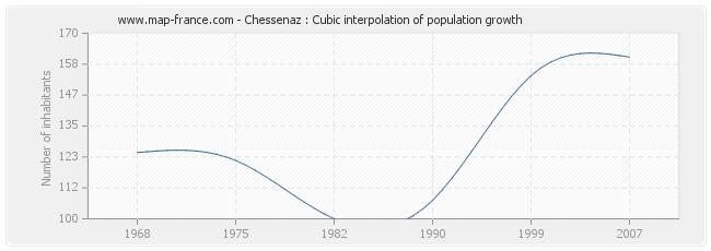 Chessenaz : Cubic interpolation of population growth