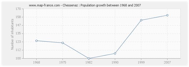 Population Chessenaz