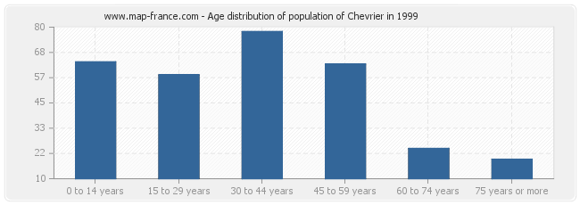 Age distribution of population of Chevrier in 1999