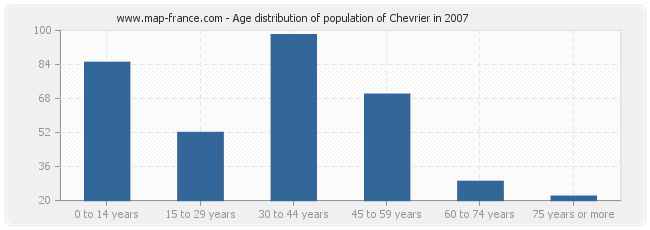 Age distribution of population of Chevrier in 2007
