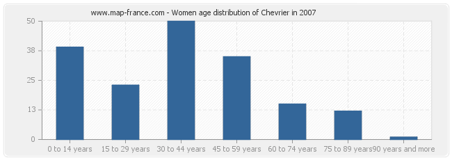 Women age distribution of Chevrier in 2007