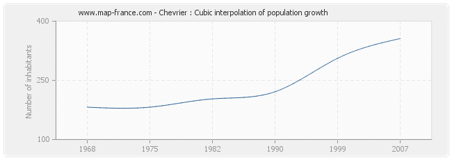 Chevrier : Cubic interpolation of population growth