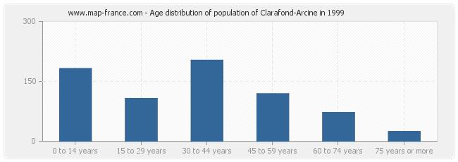 Age distribution of population of Clarafond-Arcine in 1999