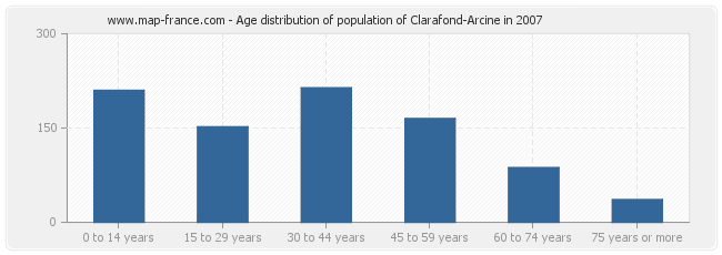 Age distribution of population of Clarafond-Arcine in 2007