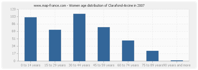 Women age distribution of Clarafond-Arcine in 2007