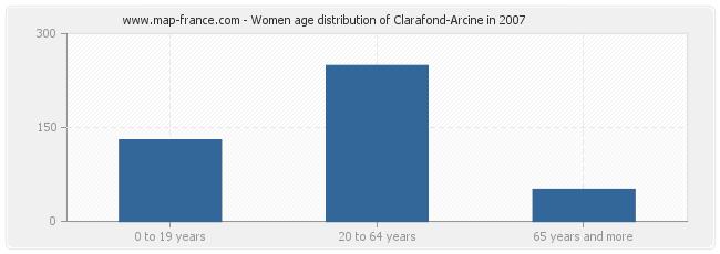 Women age distribution of Clarafond-Arcine in 2007