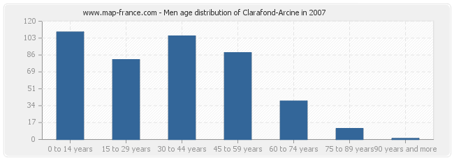 Men age distribution of Clarafond-Arcine in 2007