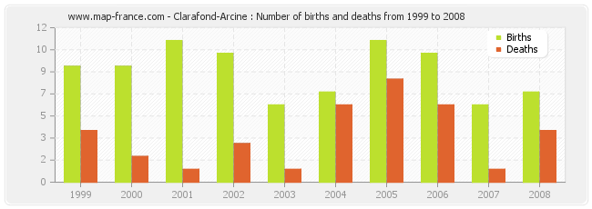 Clarafond-Arcine : Number of births and deaths from 1999 to 2008