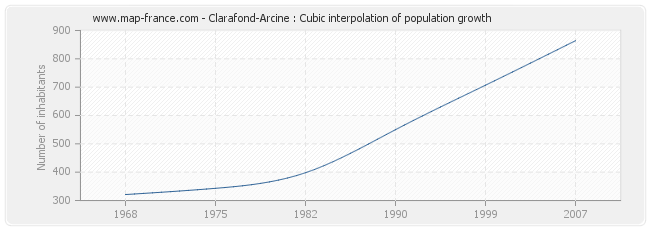 Clarafond-Arcine : Cubic interpolation of population growth