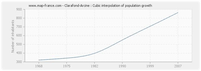 Clarafond-Arcine : Cubic interpolation of population growth