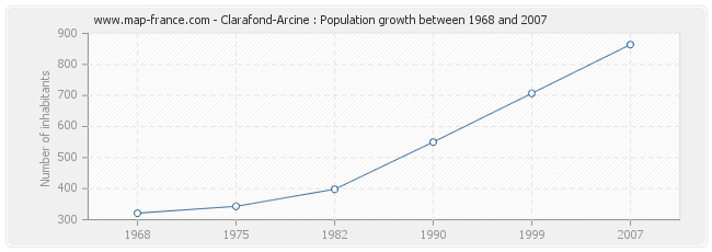 Population Clarafond-Arcine