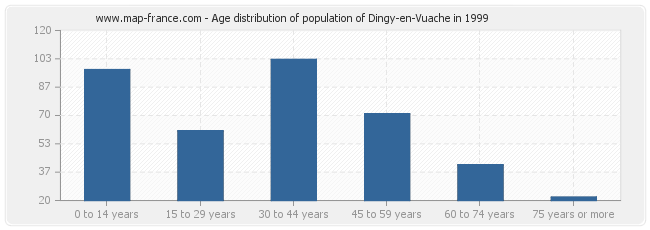 Age distribution of population of Dingy-en-Vuache in 1999