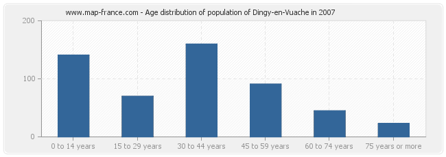 Age distribution of population of Dingy-en-Vuache in 2007