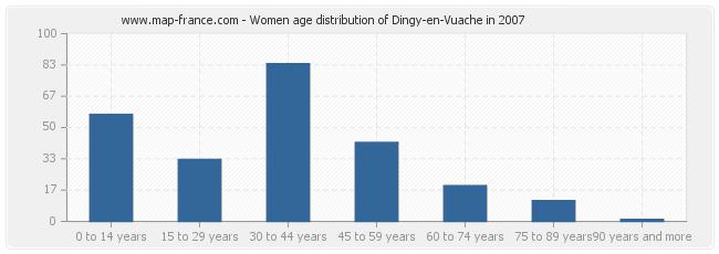 Women age distribution of Dingy-en-Vuache in 2007