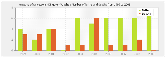 Dingy-en-Vuache : Number of births and deaths from 1999 to 2008