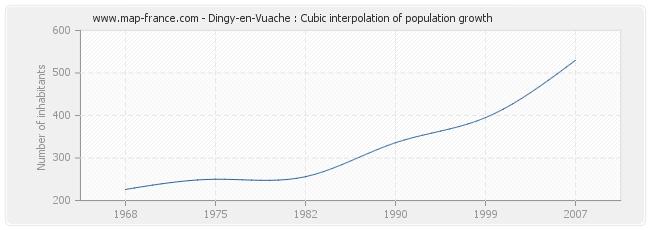 Dingy-en-Vuache : Cubic interpolation of population growth