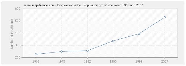 Population Dingy-en-Vuache