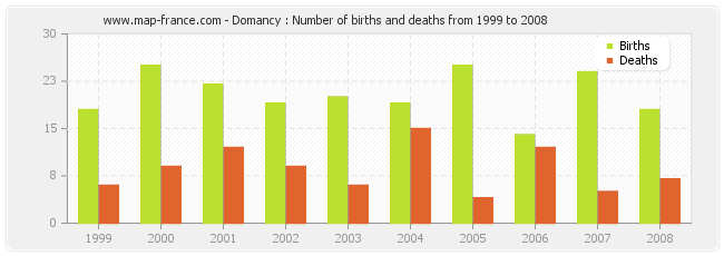Domancy : Number of births and deaths from 1999 to 2008