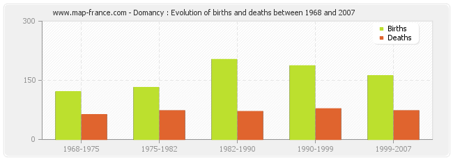 Domancy : Evolution of births and deaths between 1968 and 2007