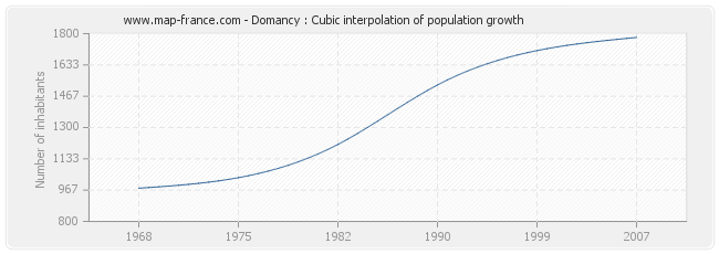 Domancy : Cubic interpolation of population growth