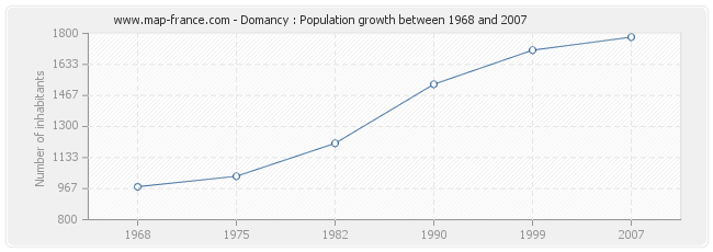 Population Domancy
