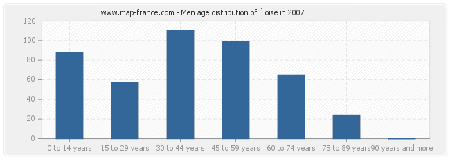 Men age distribution of Éloise in 2007