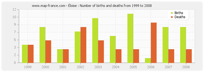 Éloise : Number of births and deaths from 1999 to 2008