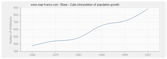 Éloise : Cubic interpolation of population growth