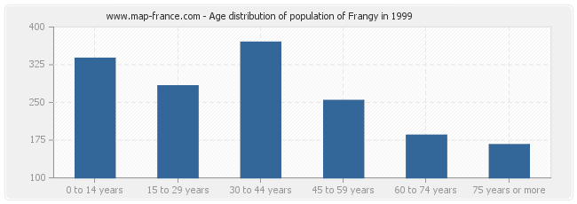 Age distribution of population of Frangy in 1999