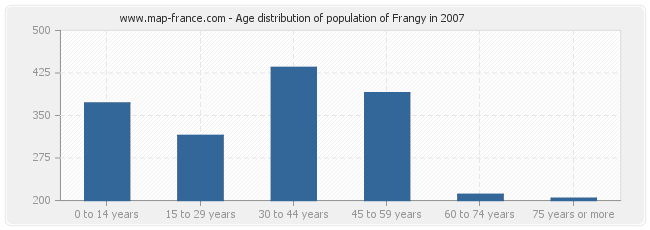Age distribution of population of Frangy in 2007
