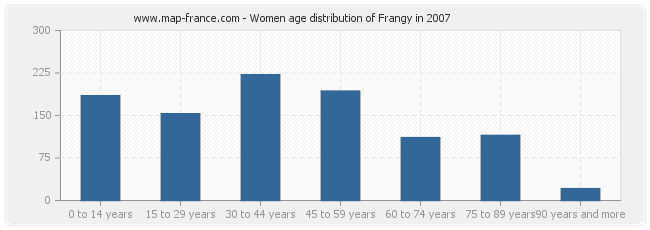 Women age distribution of Frangy in 2007