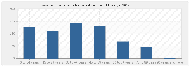 Men age distribution of Frangy in 2007