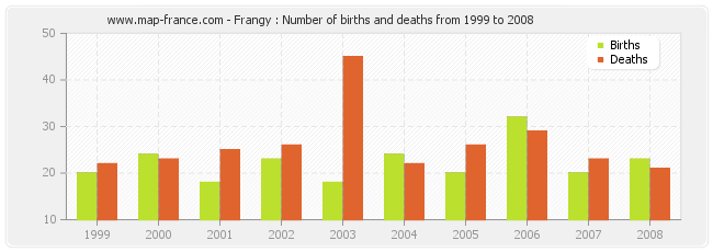 Frangy : Number of births and deaths from 1999 to 2008