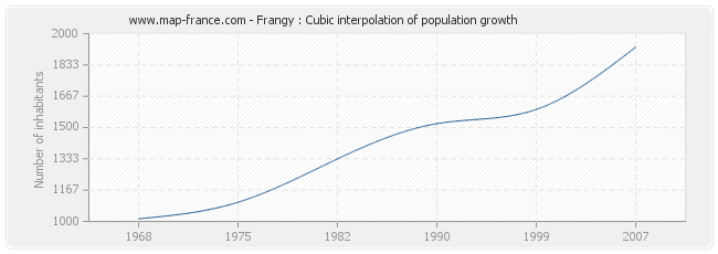 Frangy : Cubic interpolation of population growth
