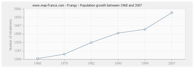 Population Frangy
