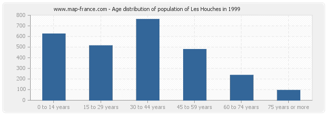 Age distribution of population of Les Houches in 1999
