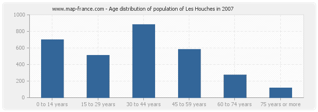 Age distribution of population of Les Houches in 2007