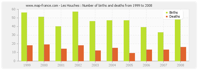 Les Houches : Number of births and deaths from 1999 to 2008